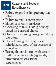 Table: Reasons and Types of Nonadherence.